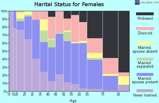 Zip code 77707 marital status for females