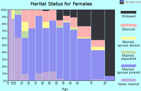 Zip code 77836 marital status for females