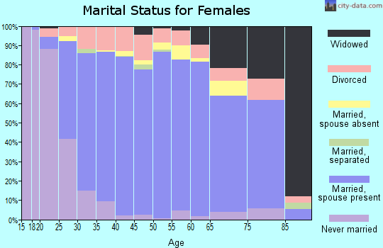 Zip code 77845 marital status for females