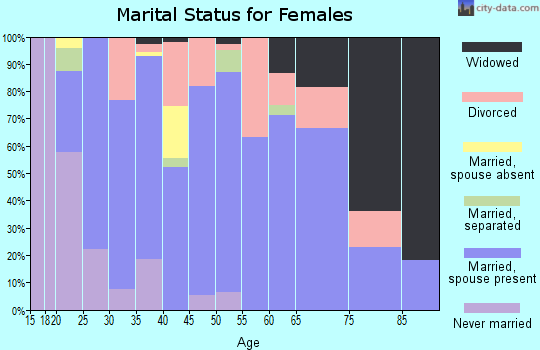 Zip code 77861 marital status for females