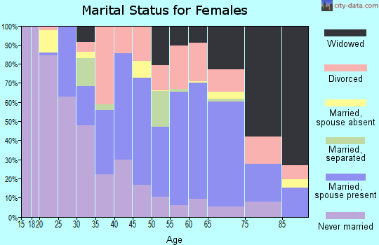 Zip code 77868 marital status for females