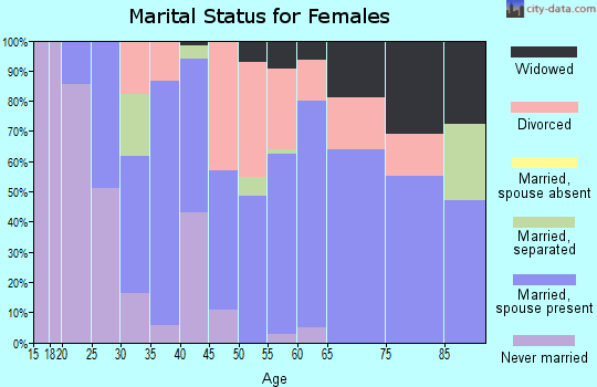 Zip code 77879 marital status for females