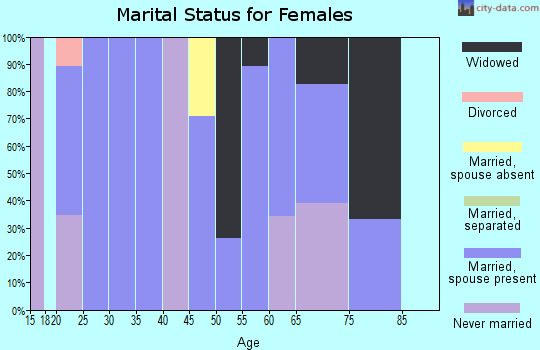 Zip code 77880 marital status for females