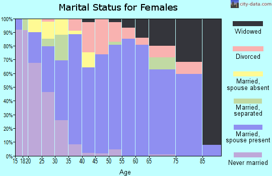 Zip code 77905 marital status for females