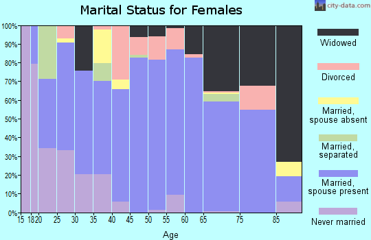 Zip code 77963 marital status for females