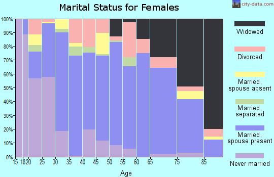 Zip code 77979 marital status for females