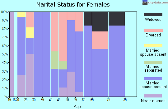 Zip code 77990 marital status for females