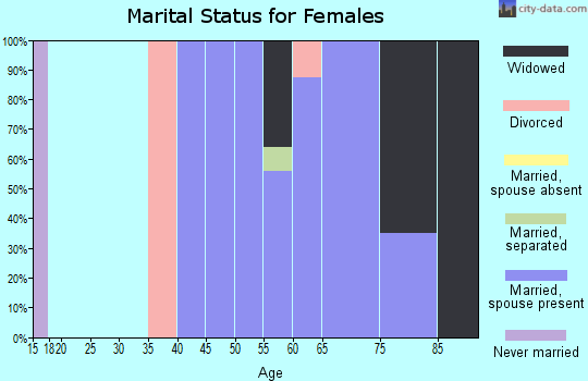 Zip code 77994 marital status for females