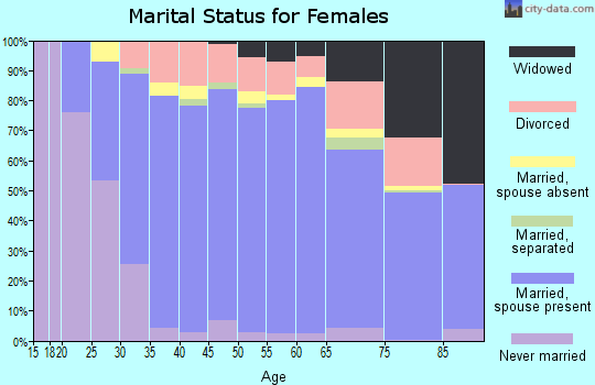 Zip code 78006 marital status for females
