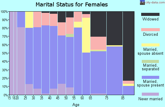 Zip code 78009 marital status for females