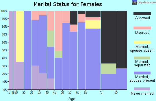 Zip code 78013 marital status for females