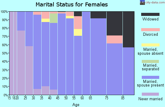 Zip code 78015 marital status for females