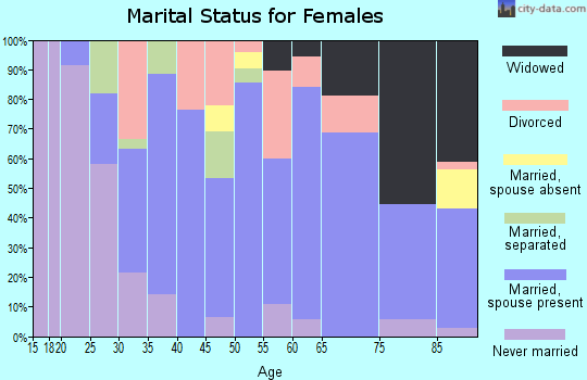 Zip code 78016 marital status for females