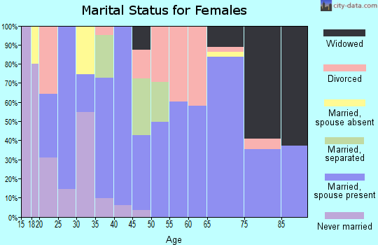 Zip code 78017 marital status for females