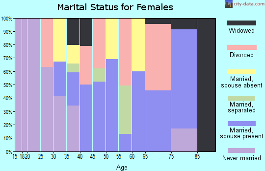 Zip code 78019 marital status for females