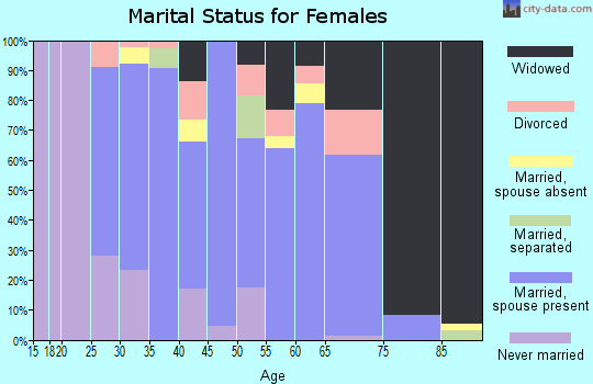 Zip code 78022 marital status for females