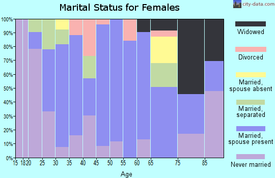 Zip code 78039 marital status for females