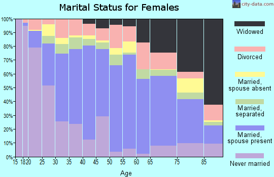 Zip code 78041 marital status for females