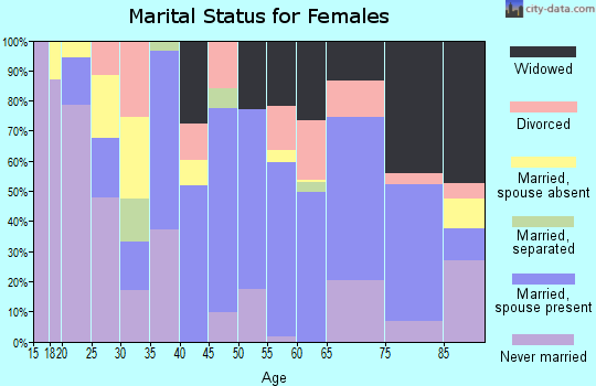 Zip code 78061 marital status for females