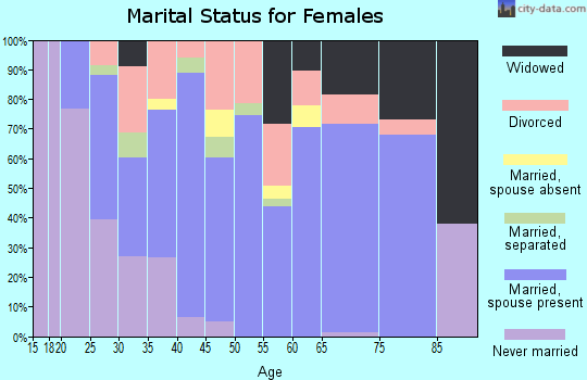 Zip code 78065 marital status for females