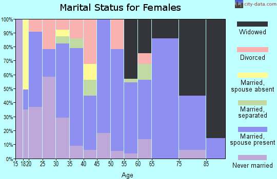 Zip code 78076 marital status for females