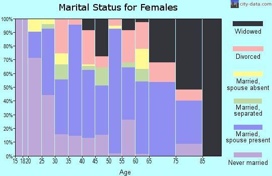 Zip code 78112 marital status for females
