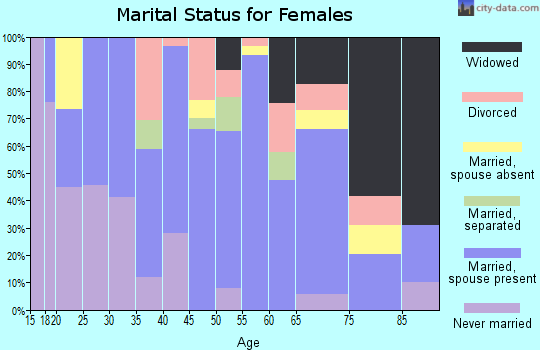 Zip code 78118 marital status for females
