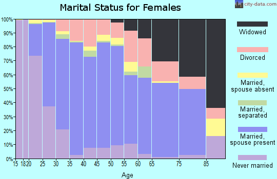 Zip code 78154 marital status for females