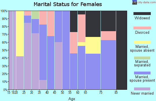 Zip code 78159 marital status for females