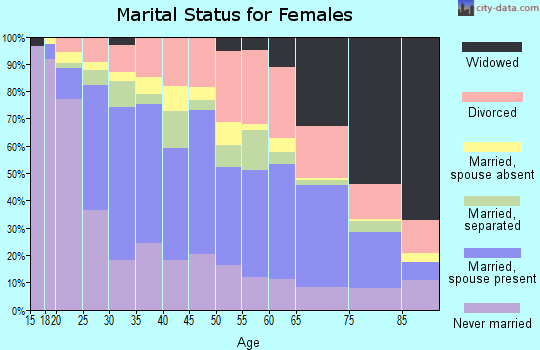 Zip code 78201 marital status for females