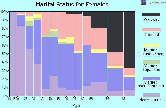 Zip code 78209 marital status for females