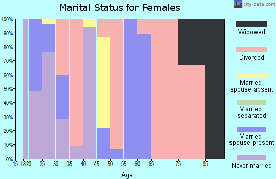 Zip code 78215 marital status for females