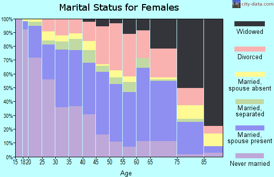 Zip code 78218 marital status for females