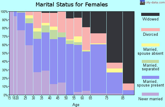 Zip code 78221 marital status for females