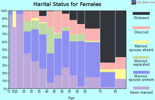Zip code 78224 marital status for females