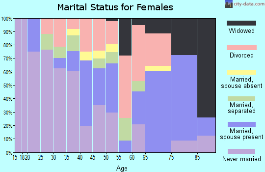 Zip code 78226 marital status for females