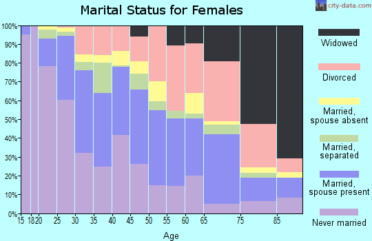 Zip code 78229 marital status for females