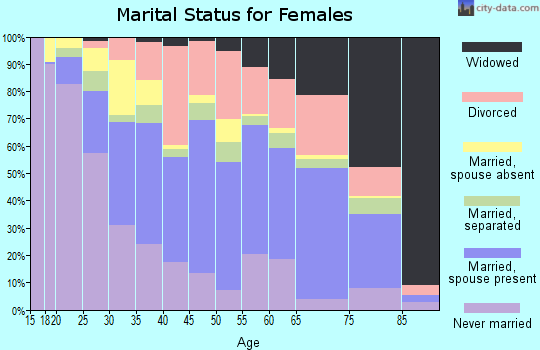 Zip code 78237 marital status for females