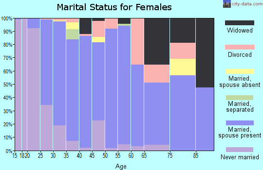 Zip code 78261 marital status for females
