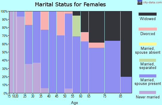 Zip code 78263 marital status for females