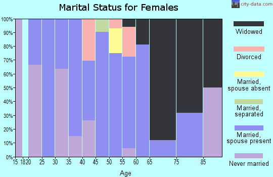 Zip code 78330 marital status for females