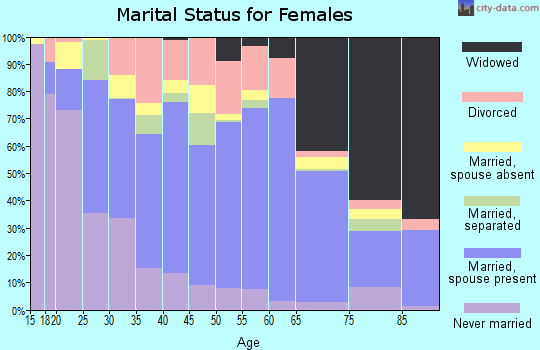 Zip code 78332 marital status for females