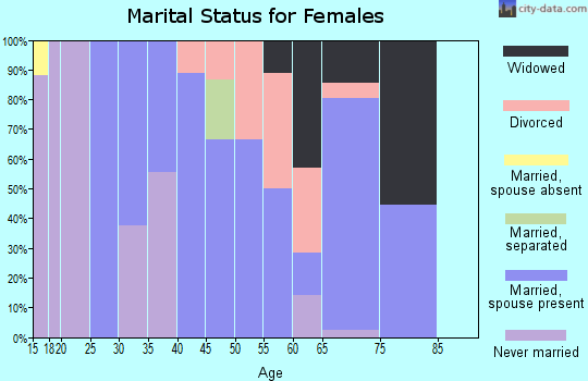 Zip code 78340 marital status for females