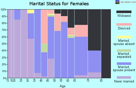 Zip code 78361 marital status for females