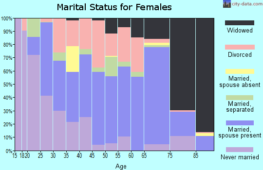 Zip code 78368 marital status for females