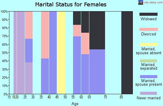 Zip code 78369 marital status for females