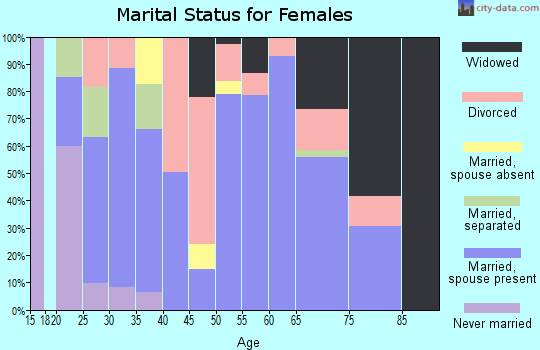Zip code 78372 marital status for females