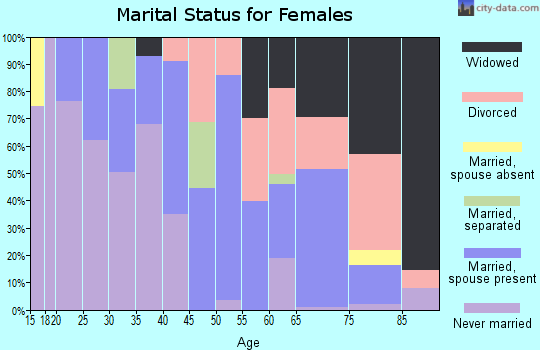 Zip code 78384 marital status for females