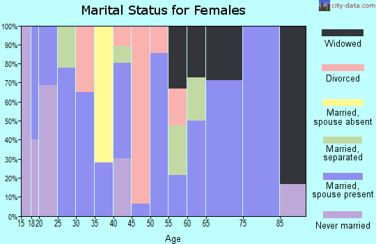Zip code 78389 marital status for females