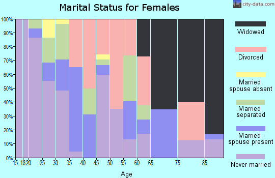 Zip code 78401 marital status for females